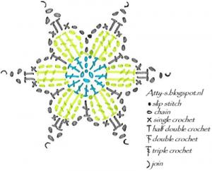 Bahar Çiçekleri Şal Modeli Yapılışı