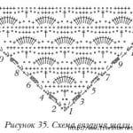 Şal Şemaları 82
