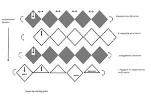 Kırkyama Tekniği Örgü Atkı - Şapka Yapımı 4