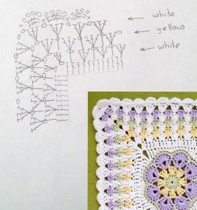 Afrika Çiçeği Battaniye Modelleri