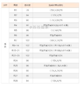 Amigurumi Kirpi Yapımı 8